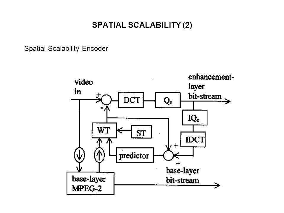 SPATIAL SCALABILITY (2) Spatial Scalability Encoder