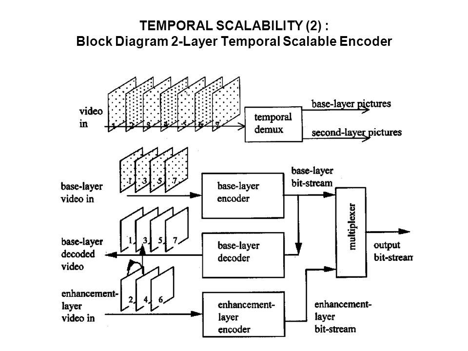 TEMPORAL SCALABILITY (2) : Block Diagram 2-Layer Temporal Scalable Encoder