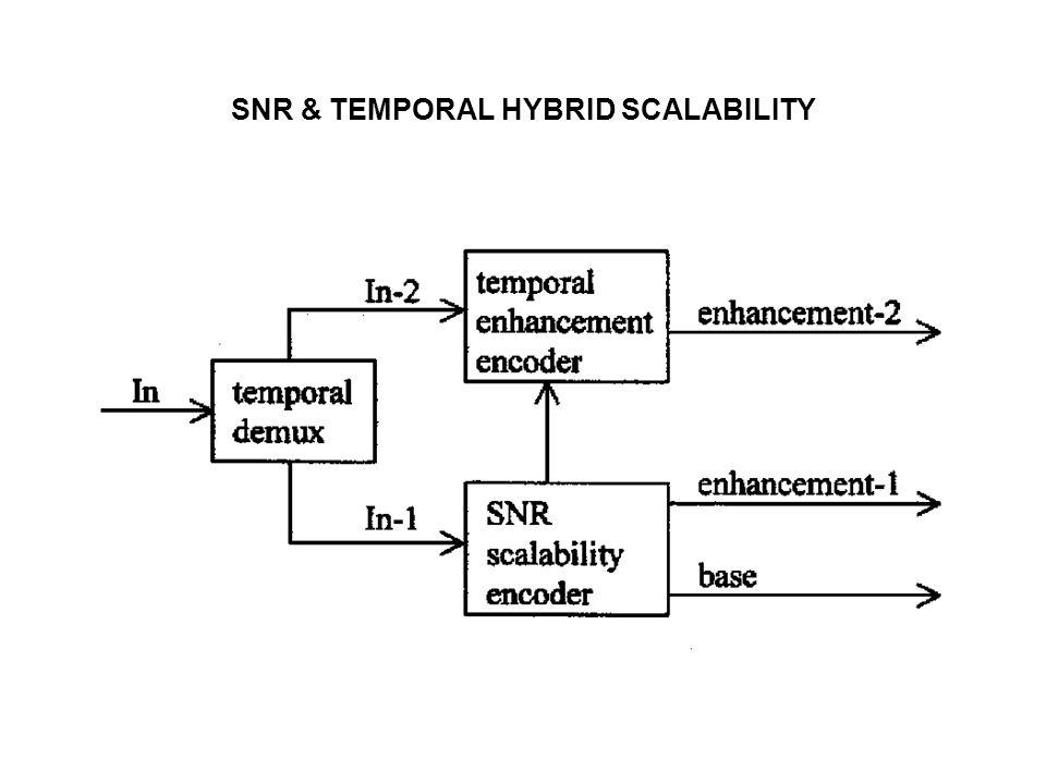 SNR & TEMPORAL HYBRID SCALABILITY