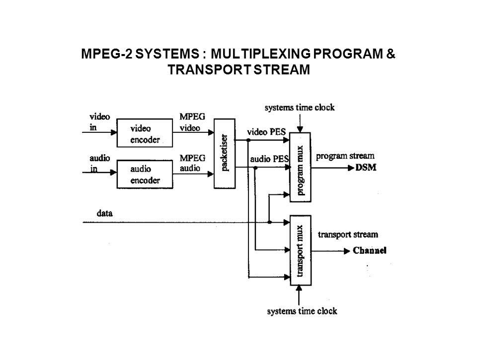 DATA PARTITIONING Digunakan jika tersedia dua kanal untuk transmisi/storage bit-stream video (mis.