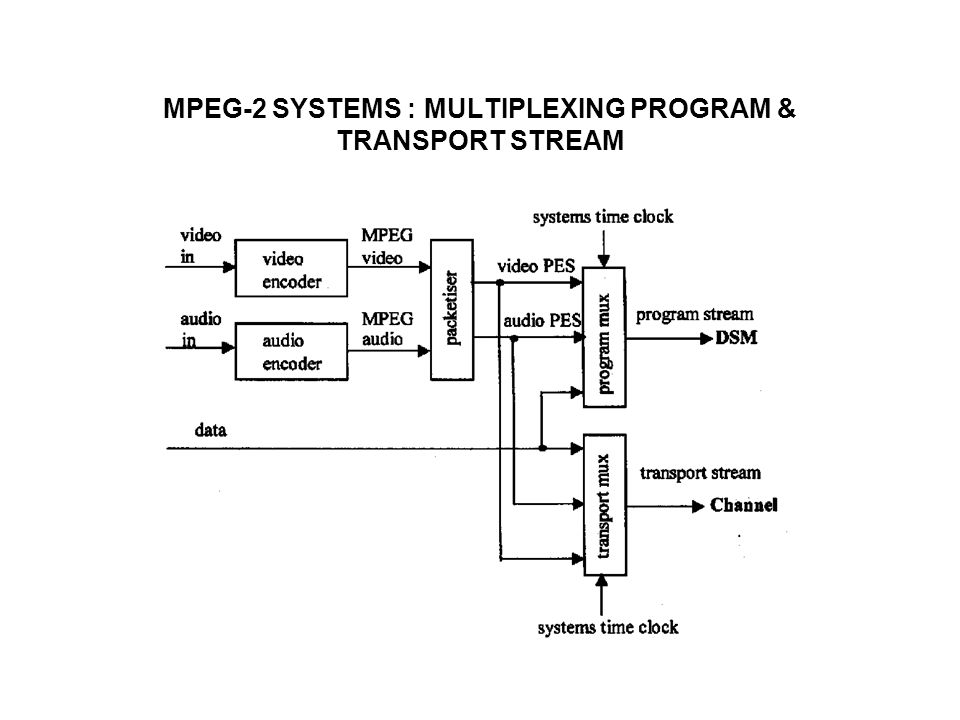 MPEG-2 SYSTEMS : DEMULTIPLEXING PROGRAM & TRANSPORT STREAM