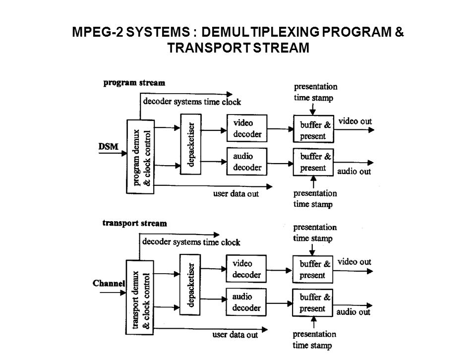 MPEG-2 SYSTEMS : DEMULTIPLEXING PROGRAM & TRANSPORT STREAM