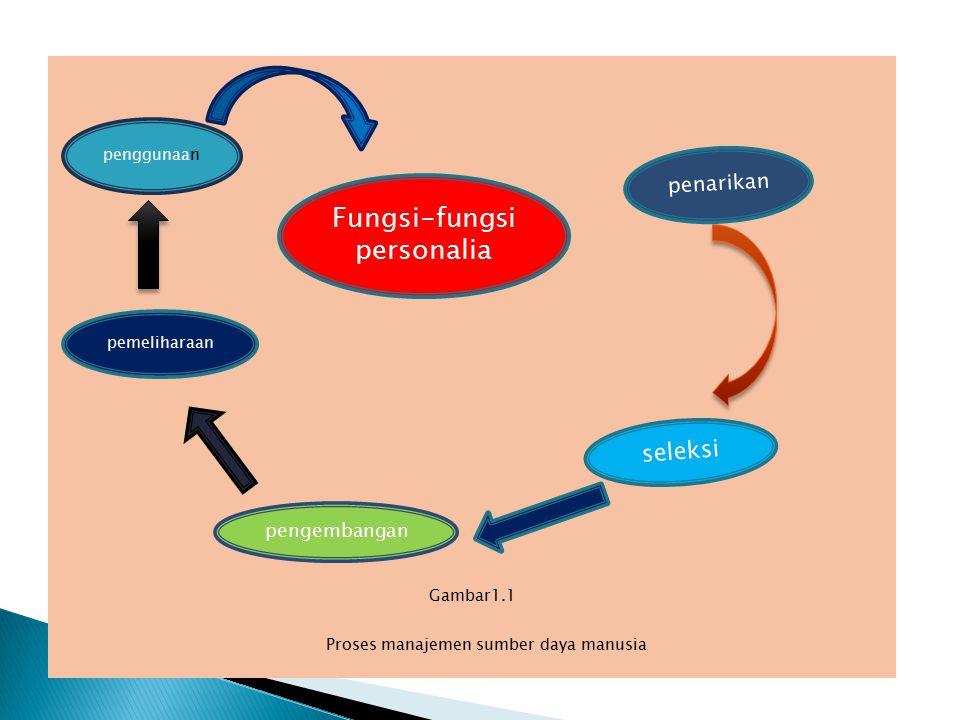 Gambar1.1 Proses manajemen sumber daya manusia Fungsi-fungsi personalia penggunaan pemeliharaan pengembangan seleksi penarikan