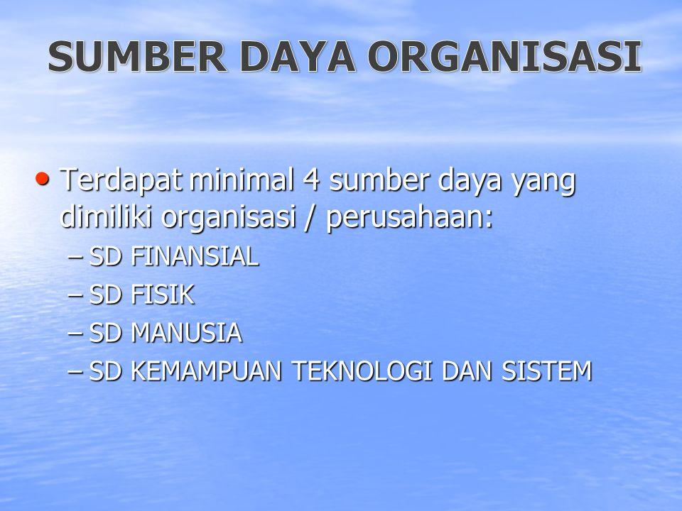 Terdapat minimal 4 sumber daya yang dimiliki organisasi / perusahaan: Terdapat minimal 4 sumber daya yang dimiliki organisasi / perusahaan: –SD FINANS