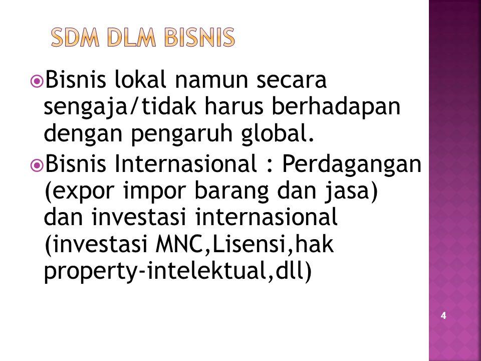 4  Bisnis lokal namun secara sengaja/tidak harus berhadapan dengan pengaruh global.  Bisnis Internasional : Perdagangan (expor impor barang dan jasa