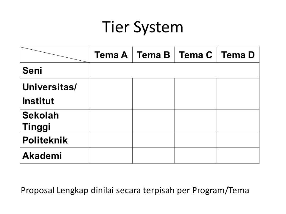 Tier System Tema ATema BTema CTema D Seni Universitas/ Institut Sekolah Tinggi Politeknik Akademi Proposal Lengkap dinilai secara terpisah per Program
