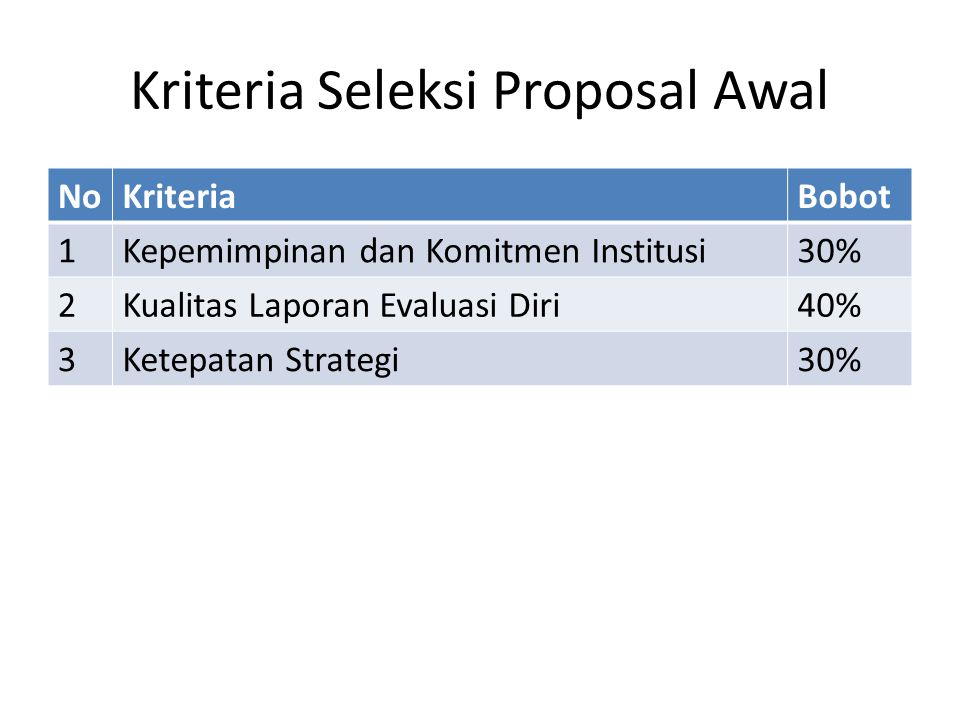 Kriteria Seleksi Proposal Awal NoKriteriaBobot 1Kepemimpinan dan Komitmen Institusi30% 2Kualitas Laporan Evaluasi Diri40% 3Ketepatan Strategi30%