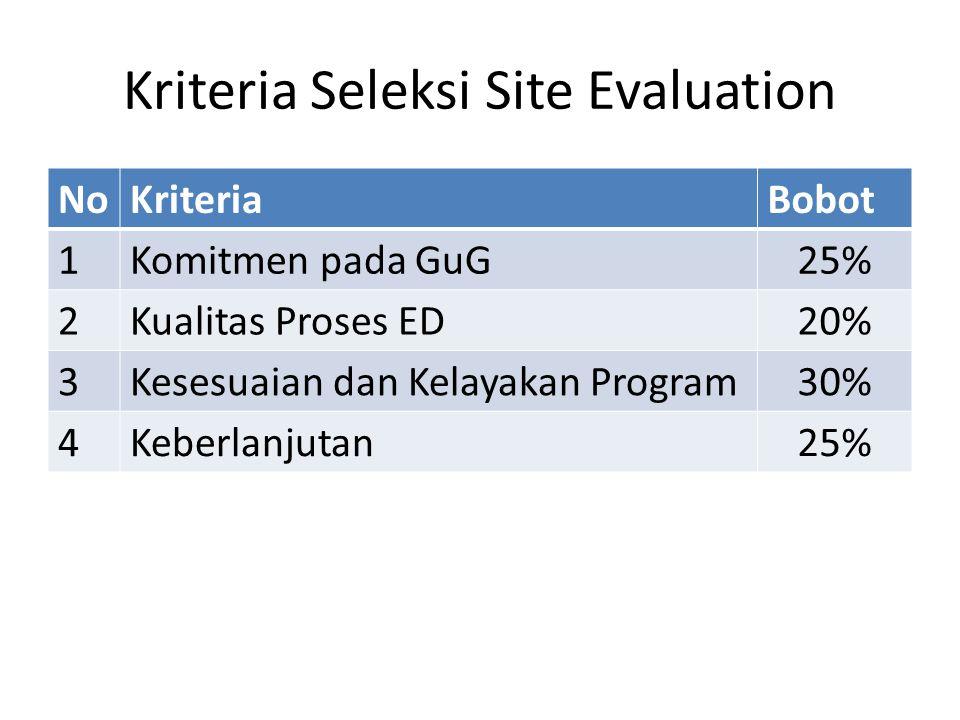 Kriteria Seleksi Site Evaluation NoKriteriaBobot 1Komitmen pada GuG25% 2Kualitas Proses ED20% 3Kesesuaian dan Kelayakan Program30% 4Keberlanjutan25%