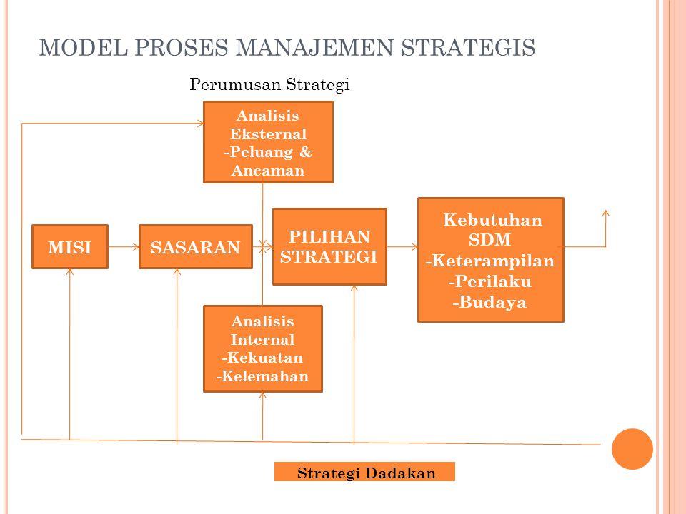 MODEL PROSES MANAJEMEN STRATEGIS Kemampuan SDM -Keterampilan -Kemampuan -Pengetahuan Praktik-Praktik SDM -Rekrutmen -Analisis Pekerjaan -Pelatihan -Perancangan Pek -Hub Antar -Seleksi Karyawan -Pengembangan -Kompensasi Kinerja Perusahaan -Produktivitas -Kualitas -Profitabilitas Tindakan SDM -Perilaku -Hasil (Produktivitas, kemangkiran, LTO) Evaluasi Strategi Pelaksanaan strategi