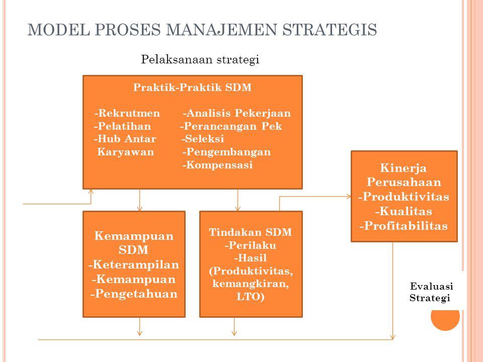 MODEL PROSES MANAJEMEN STRATEGIS Kemampuan SDM -Keterampilan -Kemampuan -Pengetahuan Praktik-Praktik SDM -Rekrutmen -Analisis Pekerjaan -Pelatihan -Pe