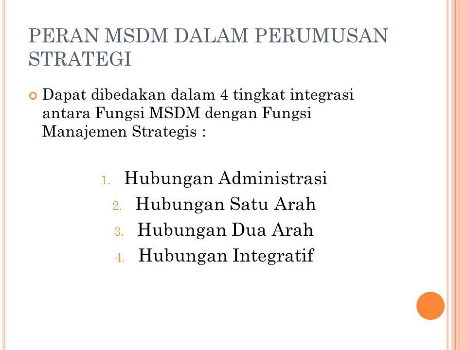 PERAN MSDM DALAM PERUMUSAN STRATEGI Dapat dibedakan dalam 4 tingkat integrasi antara Fungsi MSDM dengan Fungsi Manajemen Strategis : 1. Hubungan Admin