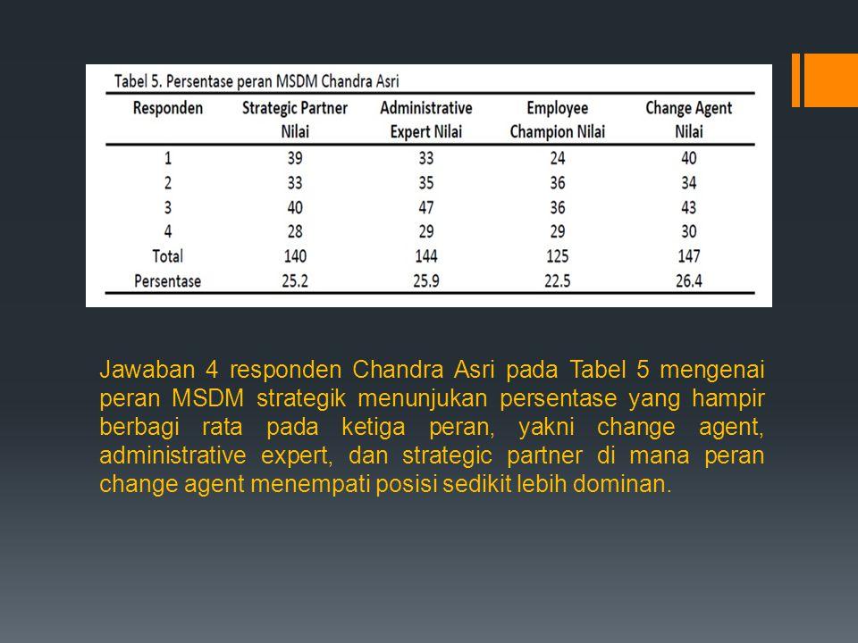 Jawaban 4 responden Chandra Asri pada Tabel 5 mengenai peran MSDM strategik menunjukan persentase yang hampir berbagi rata pada ketiga peran, yakni ch