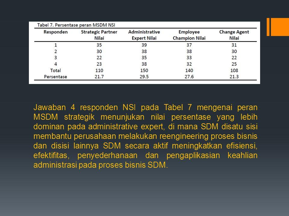 Jawaban 4 responden NSI pada Tabel 7 mengenai peran MSDM strategik menunjukan nilai persentase yang lebih dominan pada administrative expert, di mana