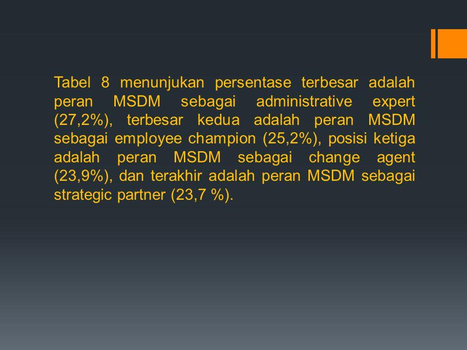 Tabel 8 menunjukan persentase terbesar adalah peran MSDM sebagai administrative expert (27,2%), terbesar kedua adalah peran MSDM sebagai employee cham