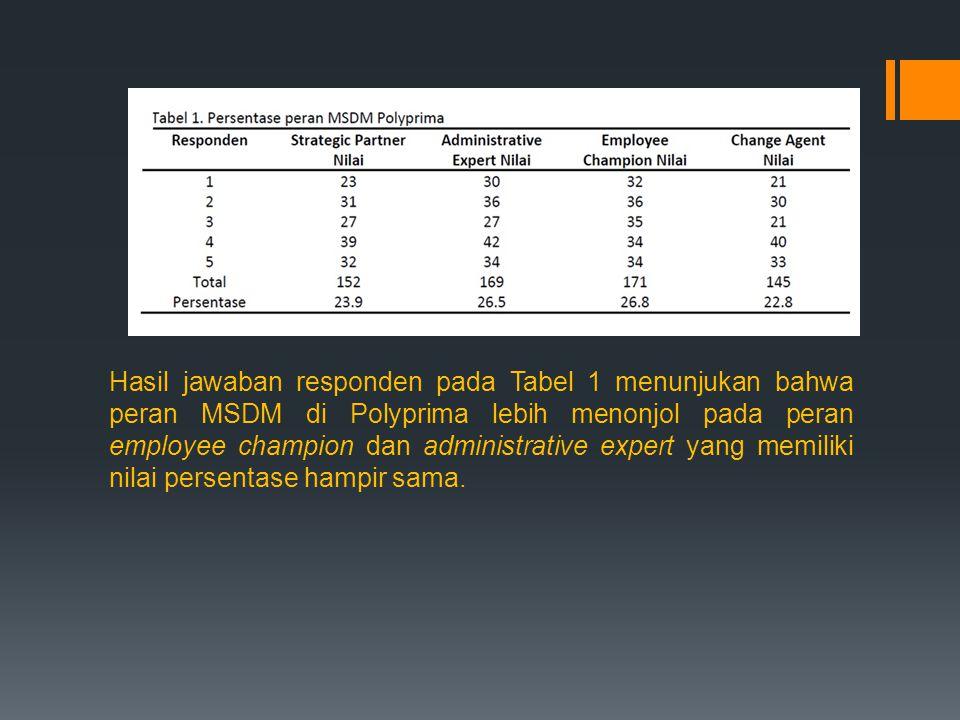 Hasil jawaban responden pada Tabel 1 menunjukan bahwa peran MSDM di Polyprima lebih menonjol pada peran employee champion dan administrative expert ya