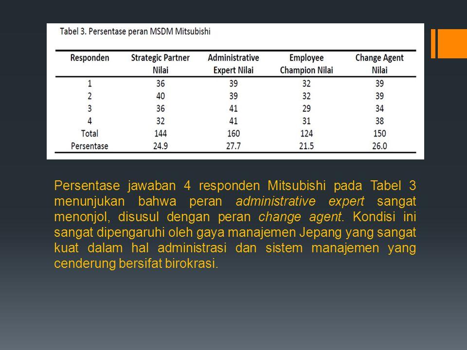 Persentase jawaban 4 responden Mitsubishi pada Tabel 3 menunjukan bahwa peran administrative expert sangat menonjol, disusul dengan peran change agent