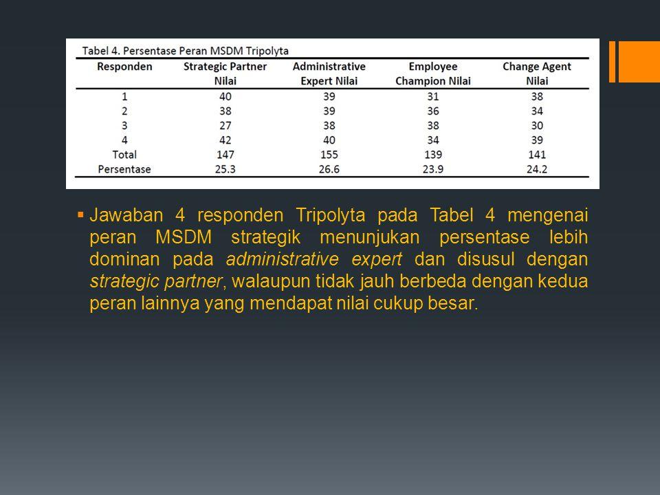  Jawaban 4 responden Tripolyta pada Tabel 4 mengenai peran MSDM strategik menunjukan persentase lebih dominan pada administrative expert dan disusul