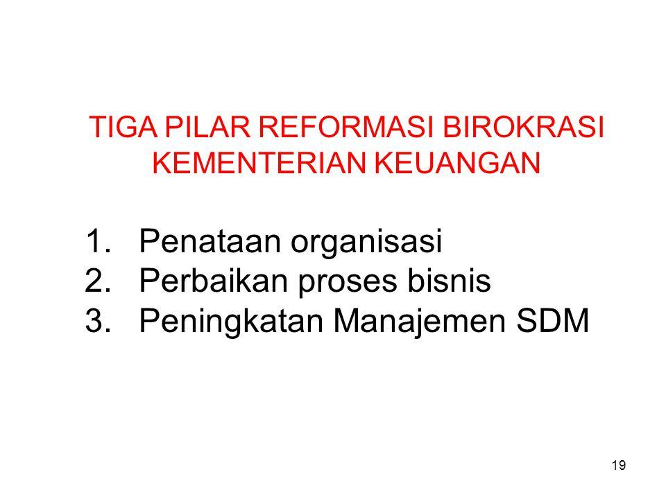 19 TIGA PILAR REFORMASI BIROKRASI KEMENTERIAN KEUANGAN 1.Penataan organisasi 2.Perbaikan proses bisnis 3.Peningkatan Manajemen SDM