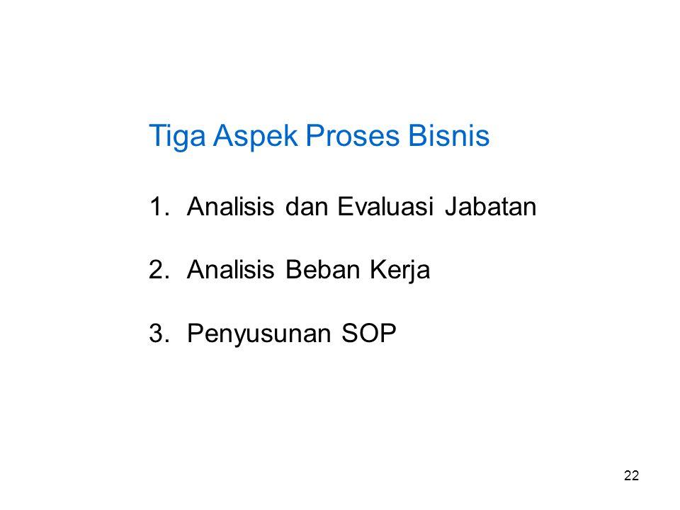 22 Tiga Aspek Proses Bisnis 1.Analisis dan Evaluasi Jabatan 2.Analisis Beban Kerja 3.Penyusunan SOP
