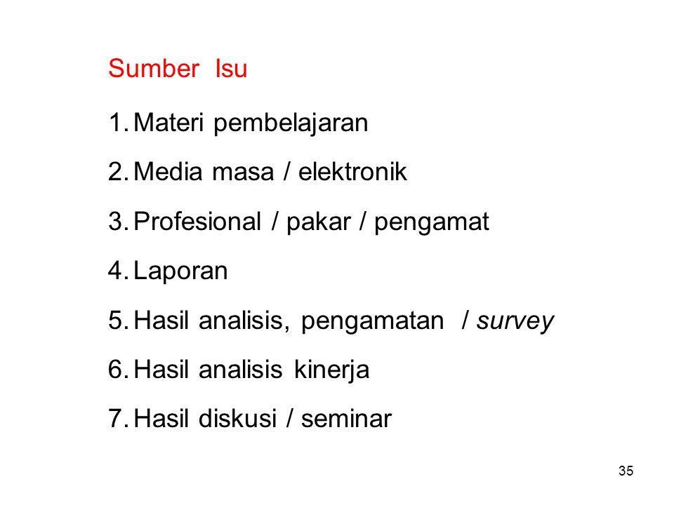 35 Sumber Isu 1.Materi pembelajaran 2.Media masa / elektronik 3.Profesional / pakar / pengamat 4.Laporan 5.Hasil analisis, pengamatan / survey 6.Hasil