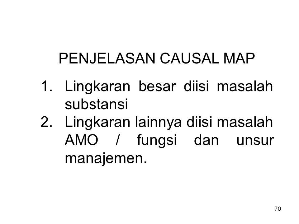 70 PENJELASAN CAUSAL MAP 1.Lingkaran besar diisi masalah substansi 2.Lingkaran lainnya diisi masalah AMO / fungsi dan unsur manajemen.