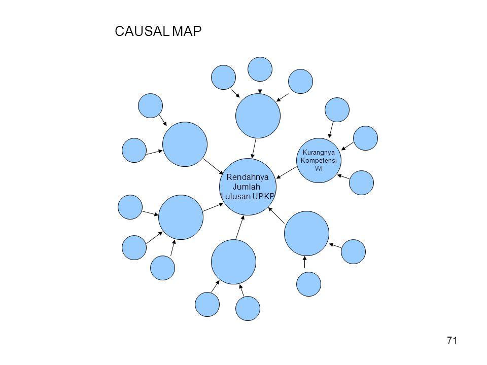 71 Rendahnya Jumlah Lulusan UPKP Kurangnya Kompetensi WI CAUSAL MAP
