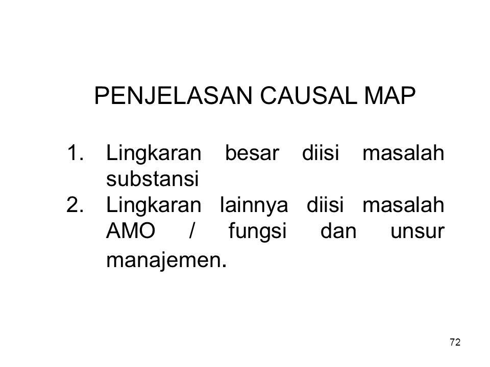 72 PENJELASAN CAUSAL MAP 1.Lingkaran besar diisi masalah substansi 2.Lingkaran lainnya diisi masalah AMO / fungsi dan unsur manajemen.