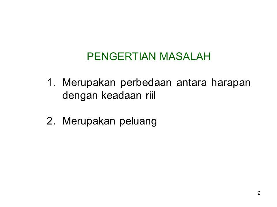 10 BENTUK HARAPAN DALAM ORGANISASI 1.Rencana 2.Target 3.IKU 4.Kebijakan Pimpinan 5.SOP/ Peraturan 6.Standar