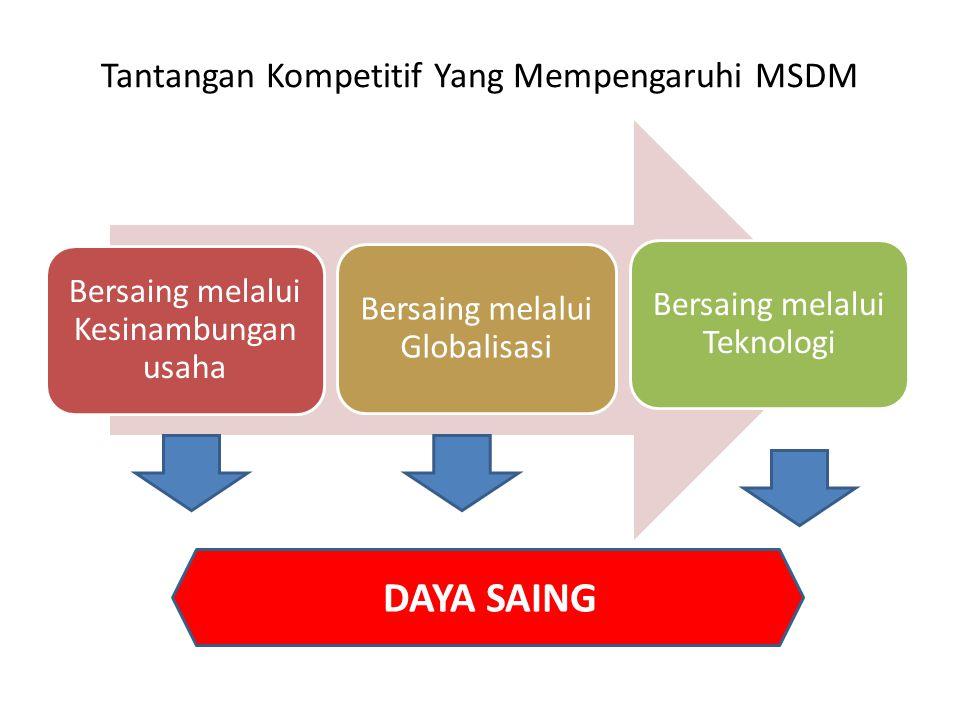 Tantangan Kompetitif Yang Mempengaruhi MSDM Bersaing melalui Kesinambungan usaha Bersaing melalui Globalisasi Bersaing melalui Teknologi DAYA SAING