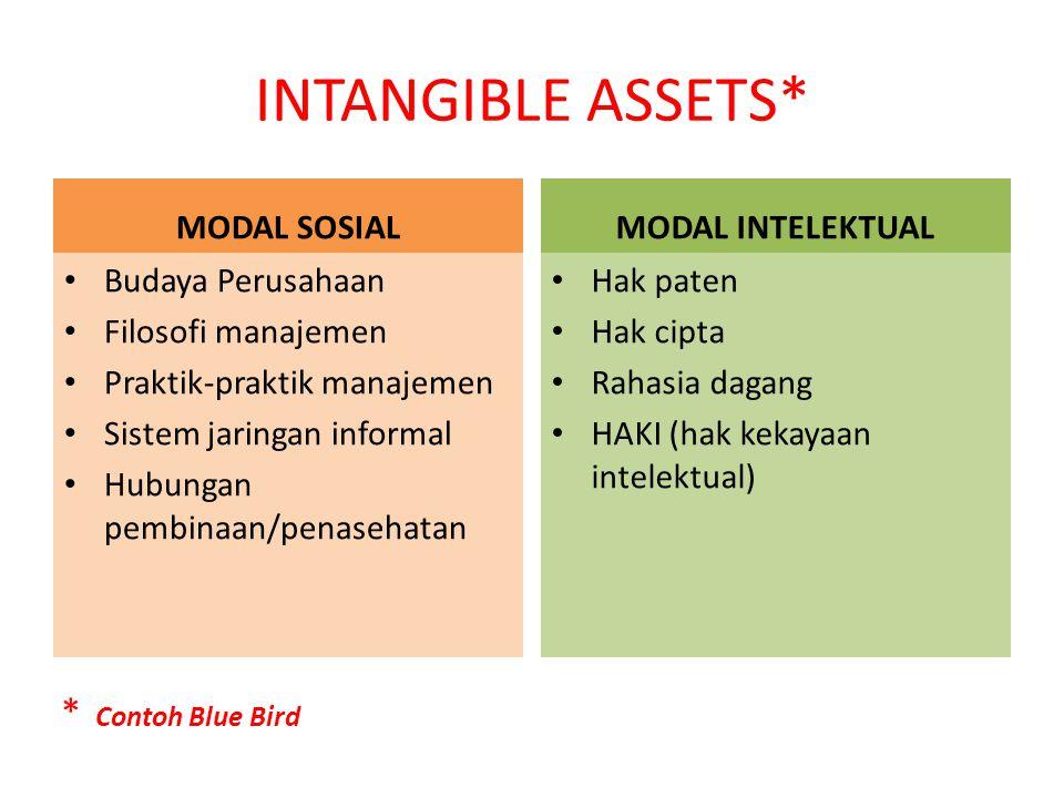INTANGIBLE ASSETS* MODAL SOSIAL Budaya Perusahaan Filosofi manajemen Praktik-praktik manajemen Sistem jaringan informal Hubungan pembinaan/penasehatan
