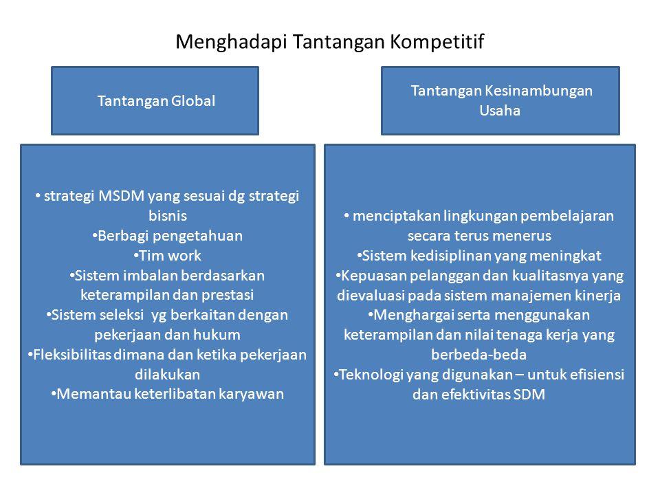 Menghadapi Tantangan Kompetitif Tantangan Global Tantangan Kesinambungan Usaha strategi MSDM yang sesuai dg strategi bisnis Berbagi pengetahuan Tim wo