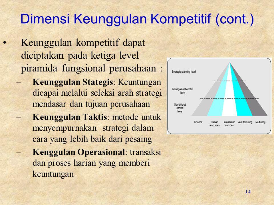 14 Dimensi Keunggulan Kompetitif (cont.) Keunggulan kompetitif dapat diciptakan pada ketiga level piramida fungsional perusahaan : –Keunggulan Stategi
