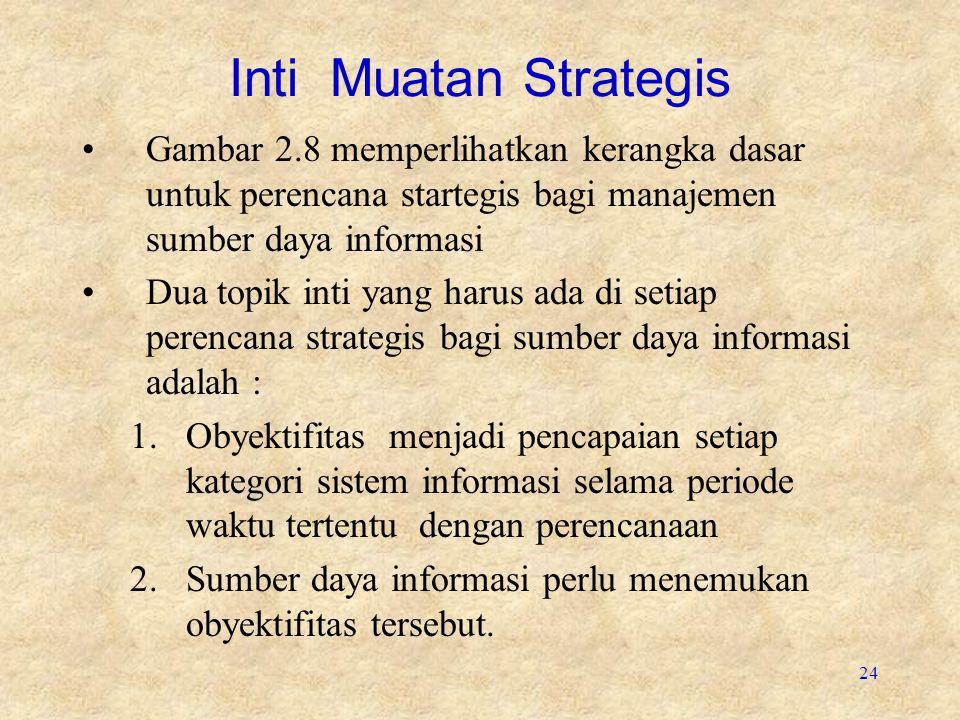24 Inti Muatan Strategis Gambar 2.8 memperlihatkan kerangka dasar untuk perencana startegis bagi manajemen sumber daya informasi Dua topik inti yang h