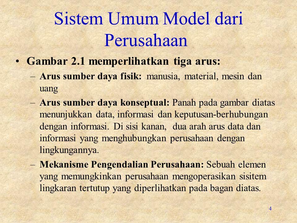 4 Sistem Umum Model dari Perusahaan Gambar 2.1 memperlihatkan tiga arus: –Arus sumber daya fisik: manusia, material, mesin dan uang –Arus sumber daya konseptual: Panah pada gambar diatas menunjukkan data, informasi dan keputusan-berhubungan dengan informasi.