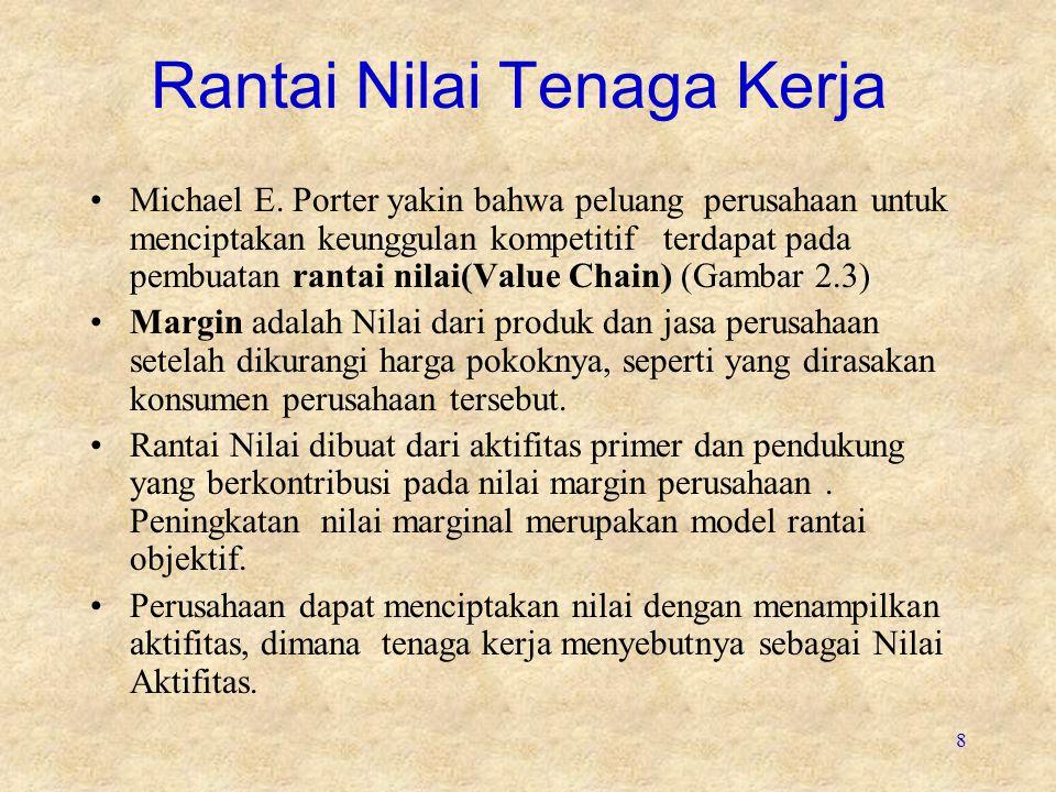 8 Rantai Nilai Tenaga Kerja Michael E.