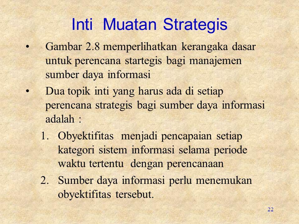 22 Inti Muatan Strategis Gambar 2.8 memperlihatkan kerangaka dasar untuk perencana startegis bagi manajemen sumber daya informasi Dua topik inti yang