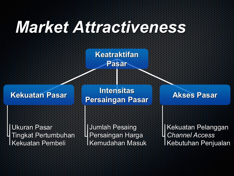 Market Attractiveness Keatraktifan Pasar Intensitas Persaingan Pasar Kekuatan Pasar Akses Pasar Ukuran Pasar Tingkat Pertumbuhan Kekuatan Pembeli Jumlah Pesaing Persaingan Harga Kemudahan Masuk Kekuatan Pelanggan Channel Access Kebutuhan Penjualan