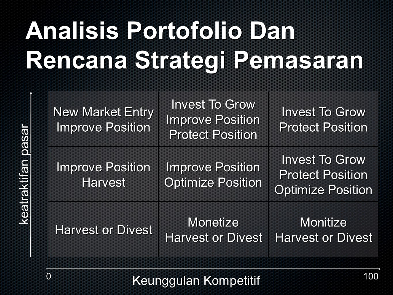 Analisis Portofolio Dan Rencana Strategi Pemasaran New Market Entry Improve Position Invest To Grow Improve Position Protect Position Invest To Grow P