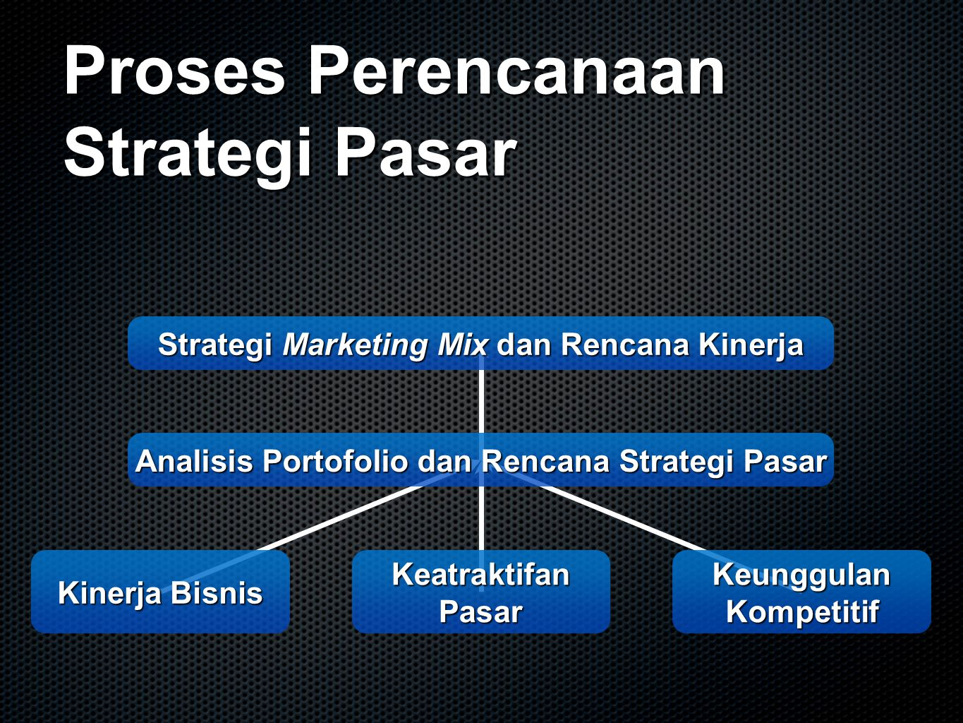 Proses Perencanaan Strategi Pasar Strategi Marketing Mix dan Rencana Kinerja Strategi Marketing Mix dan Rencana Kinerja Analisis Portofolio dan Rencan