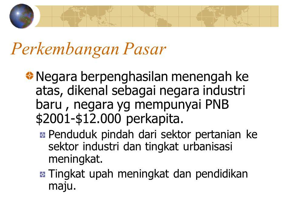 Perkembangan Pasar Negara berpenghasilan menengah ke atas, dikenal sebagai negara industri baru, negara yg mempunyai PNB $2001-$12.000 perkapita.
