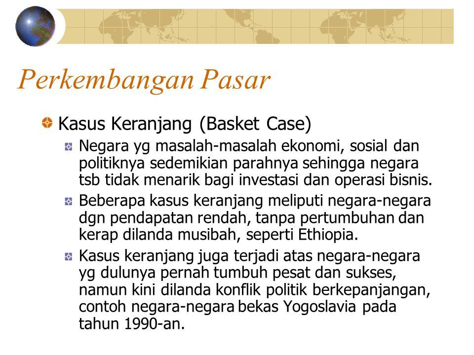 Perkembangan Pasar Kasus Keranjang (Basket Case) Negara yg masalah-masalah ekonomi, sosial dan politiknya sedemikian parahnya sehingga negara tsb tidak menarik bagi investasi dan operasi bisnis.