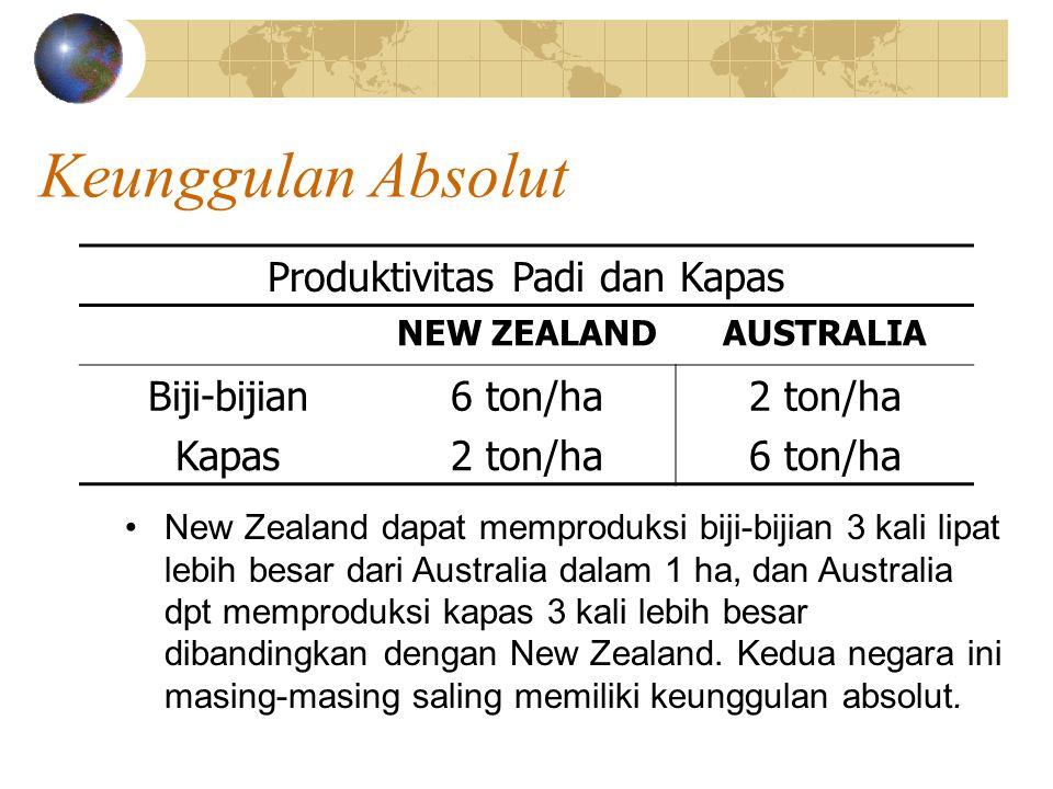 Keunggulan Absolut Total produksi biji-bijian dan kapas dgn asumsi tidak terjadi perdagangan, saling memiliki keunggulan absolut dgn masing-masing menggunakan 100 ha lahan NEW ZEALANDAUSTRALIA Biji-bijian 25 ha x 6 ton/ha = 150 ton 75 ha x 2 ton/ha = 150 ton Kapas 75 ha x 2 ton/ha = 150 ton 25 ha x 6 ton/ha = 150 ton Misalkan setiap negara membagi tanahnya untuk memperoleh unit yg sama dalam memproduksi biji- bijian dan kapas.