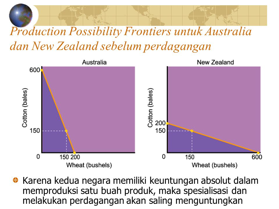 Keuntungan dari Spesialisasi Produksi dan konsumsi biji-bijian dan kapas setelah spesialisasi ProduksiKonsumsi NEW ZEALAND AUSTRALIA NEW ZEALAND AUSTRALIA Biji- bijian 100 ha x 6 ton/ha = 600 ton 0 ha 0 300 ton/ha kapas 0 ha 0 100 ha x 6 ton/ha = 600 ton 300 ton/ha