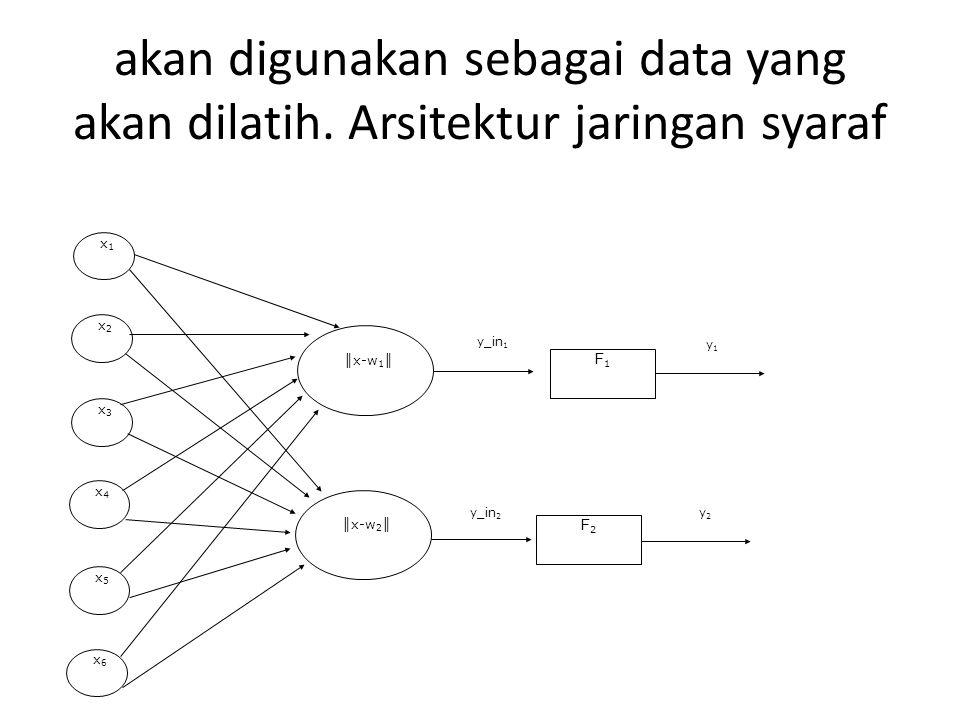 akan digunakan sebagai data yang akan dilatih. Arsitektur jaringan syaraf x1x1 x2x2 x3x3 x4x4 x5x5 x6x6 ║ x-w 1 ║ ║ x-w 2 ║ F1F1 F2F2 y_in 1 y_in 2 y1