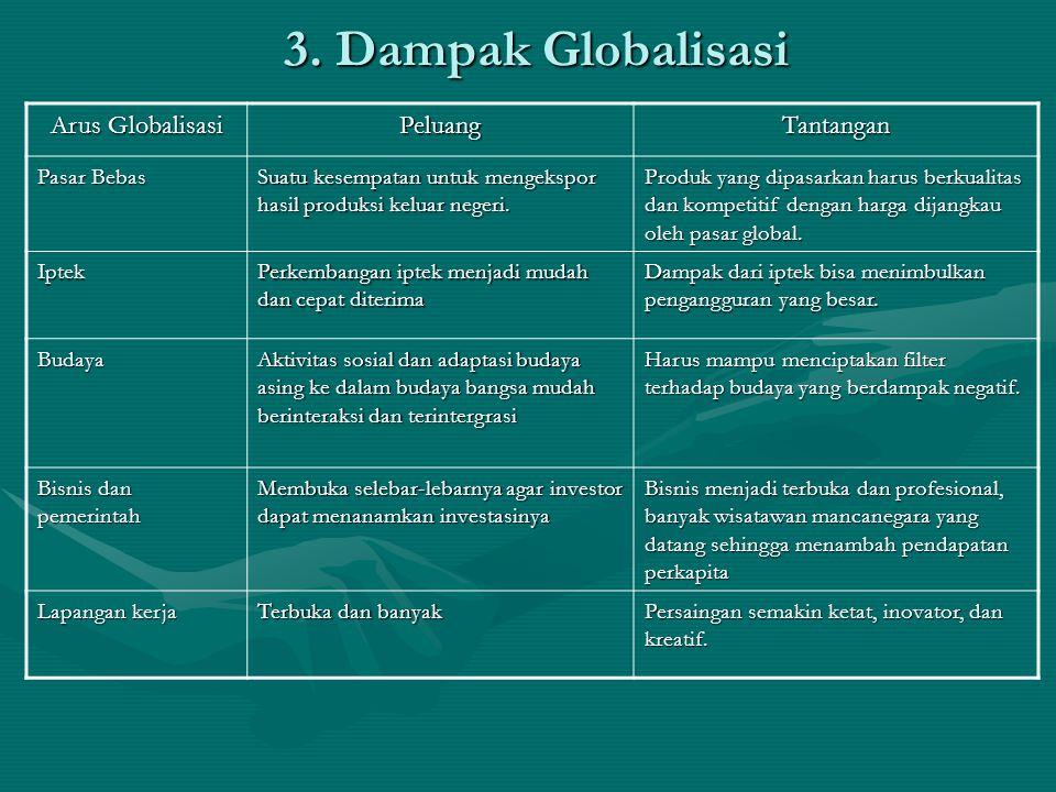 3. Dampak Globalisasi Arus Globalisasi PeluangTantangan Pasar Bebas Suatu kesempatan untuk mengekspor hasil produksi keluar negeri. Produk yang dipasa