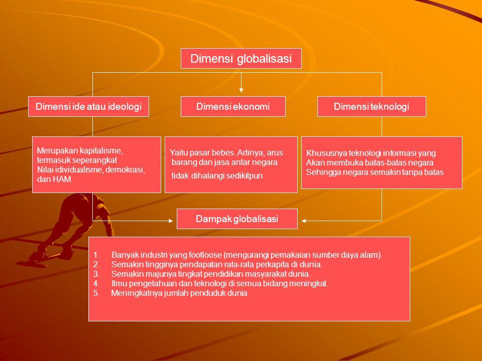 Dimensi ekonomi Dimensi globalisasi Dimensi ide atau ideologiDimensi teknologi Yaitu pasar bebes. Artinya, arus barang dan jasa antar negara tidak dih