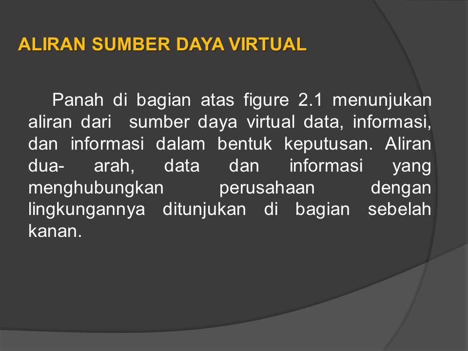 ALIRAN SUMBER DAYA VIRTUAL Panah di bagian atas figure 2.1 menunjukan aliran dari sumber daya virtual data, informasi, dan informasi dalam bentuk keputusan.