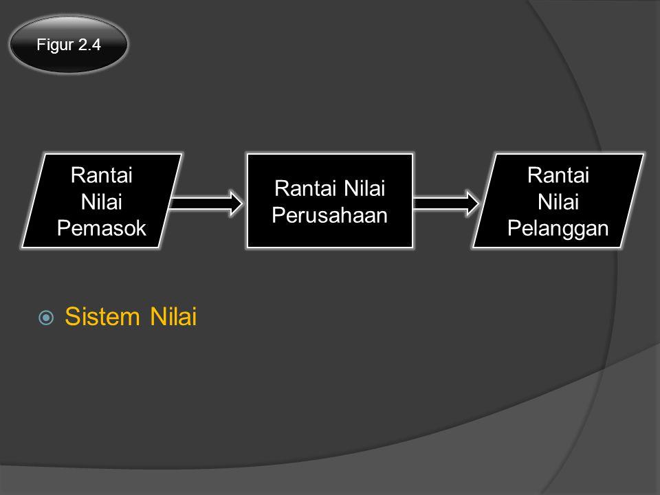  Sistem Nilai Figur 2.4 Rantai Nilai Pemasok Rantai Nilai Pelanggan Rantai Nilai Perusahaan