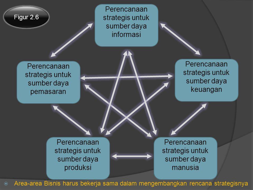 Perencanaan strategis untuk sumber daya informasi Perencanaan strategis untuk sumber daya keuangan Perencanaan strategis untuk sumber daya pemasaran Perencanaan strategis untuk sumber daya manusia Perencanaan strategis untuk sumber daya produksi Figur 2.6  Area-area Bisnis harus bekerja sama dalam mengembangkan rencana strategisnya