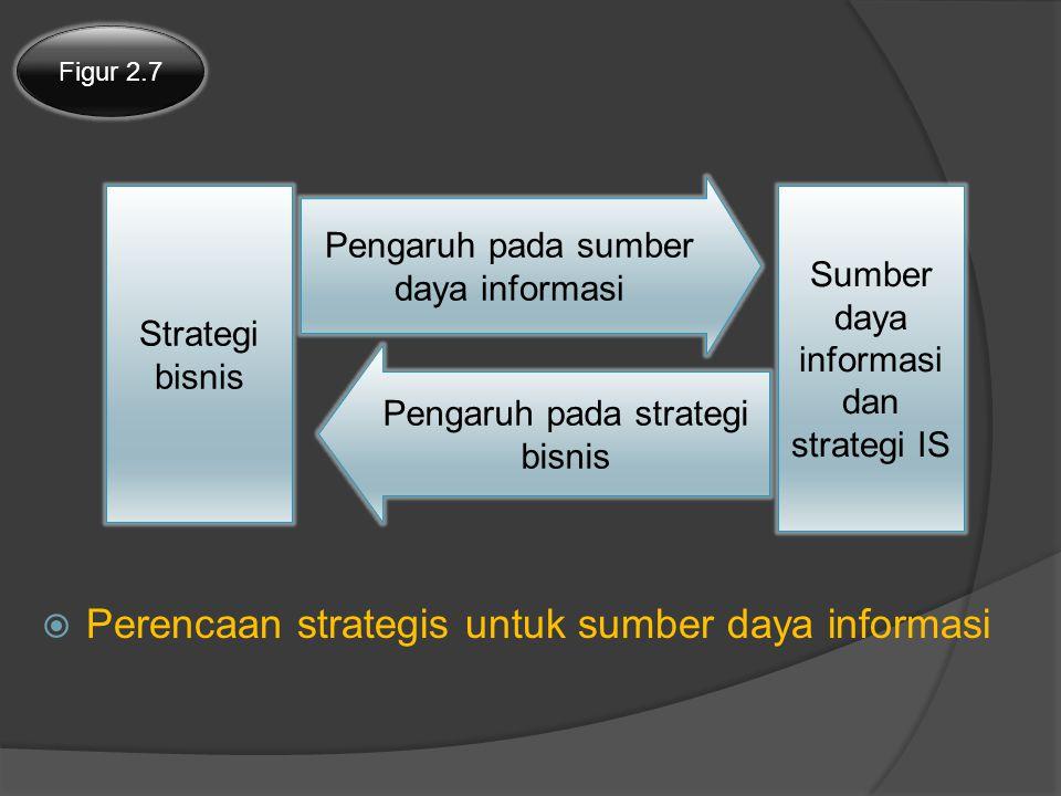  Perencaan strategis untuk sumber daya informasi Figur 2.7 Strategi bisnis Sumber daya informasi dan strategi IS Pengaruh pada sumber daya informasi Pengaruh pada strategi bisnis